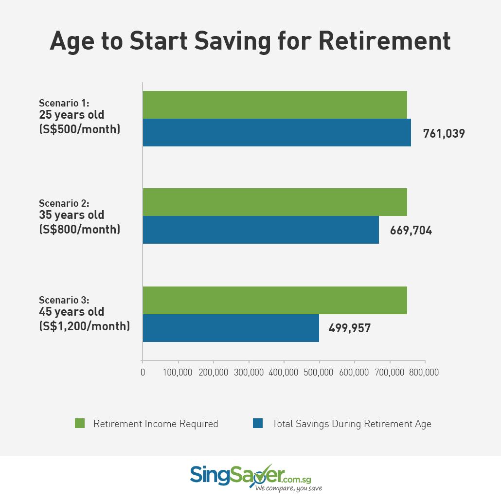 retirement savings scenarios
