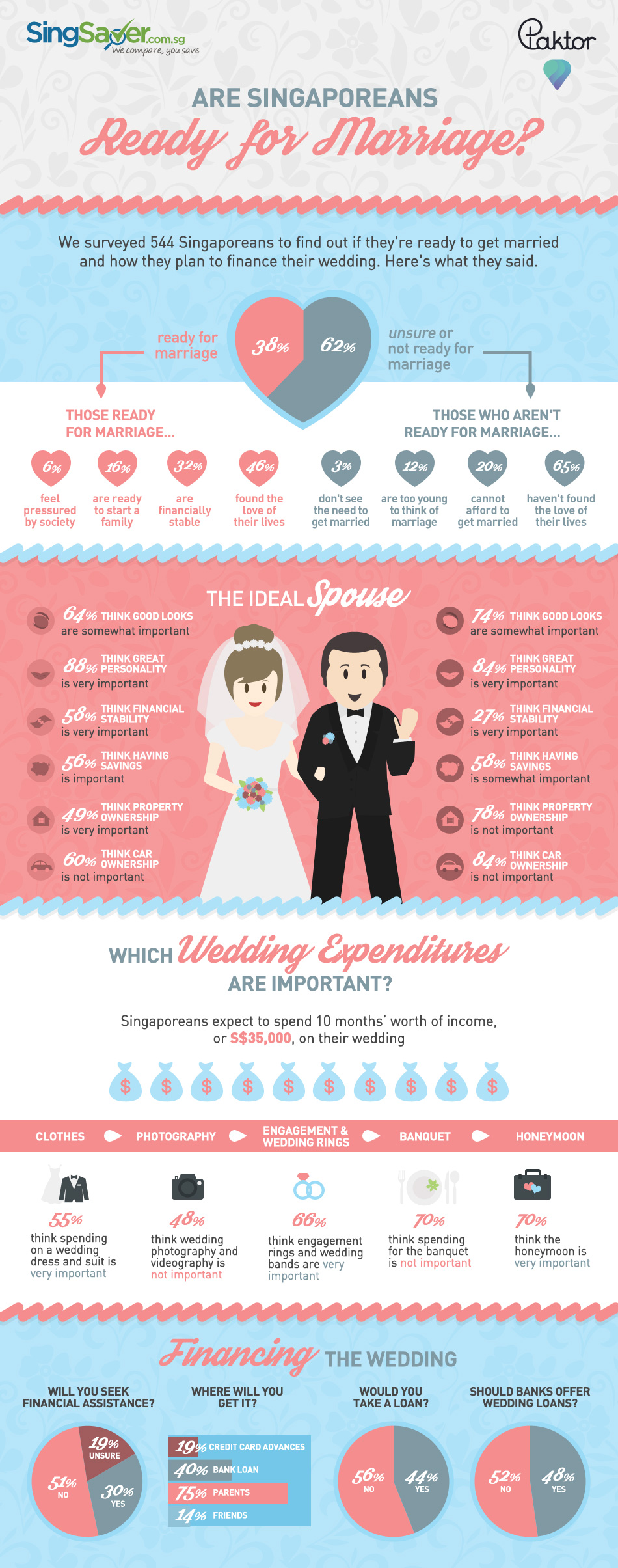 Are Singaporeans Ready for Marriage Infographic - FINAL
