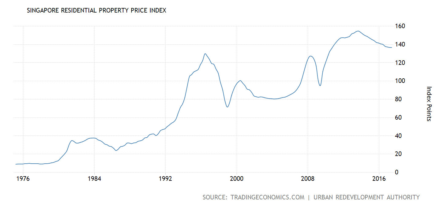 singapore-property-prices