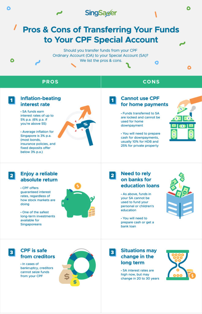 Pros and Cons of Transferring Your Funds To Your CPF Special Account