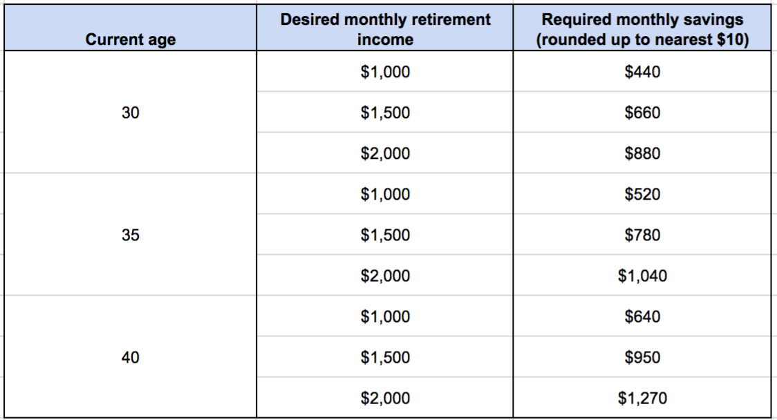 CPF retirement savings chart