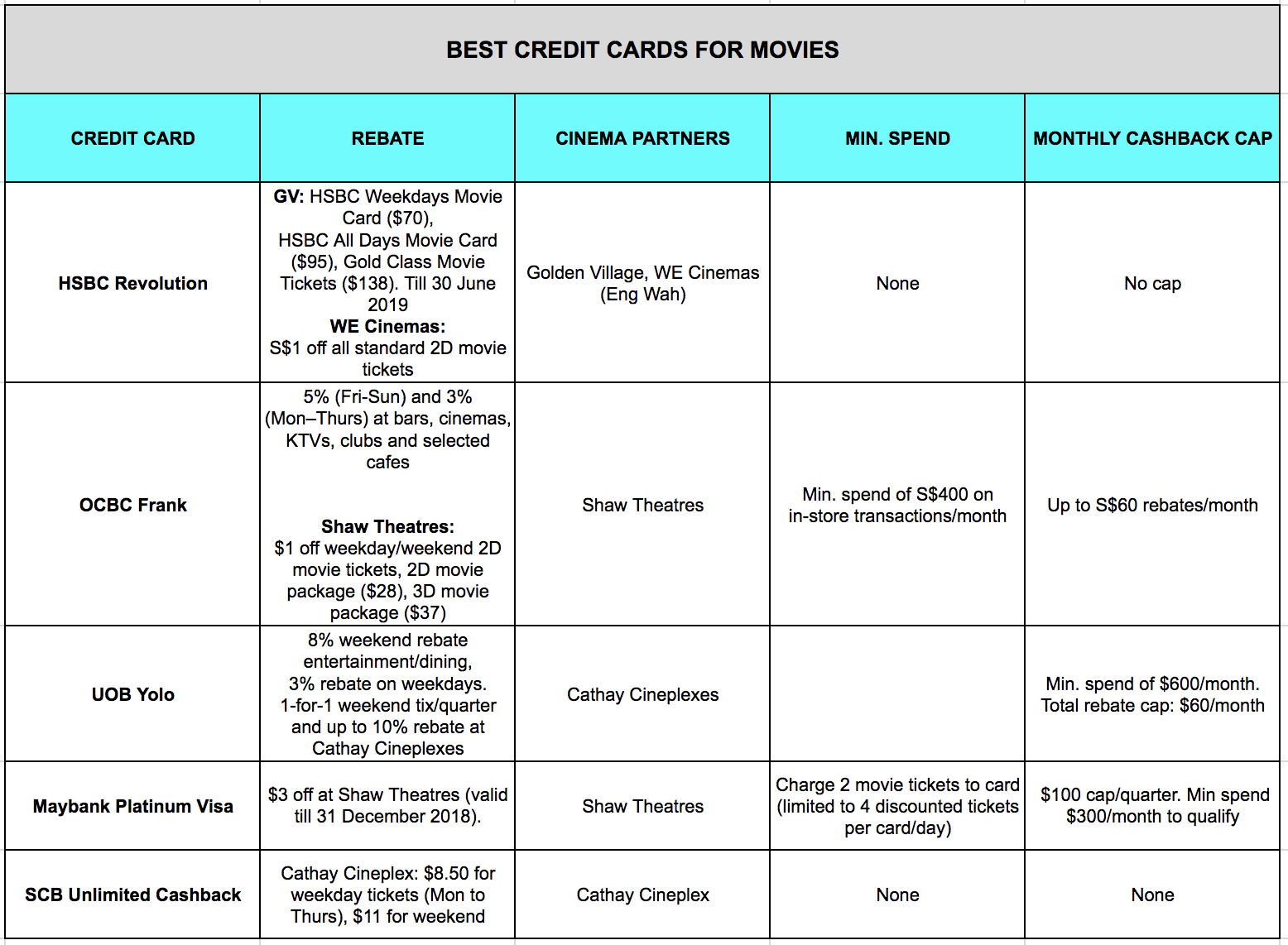 Best credit cards for movies in Singapore