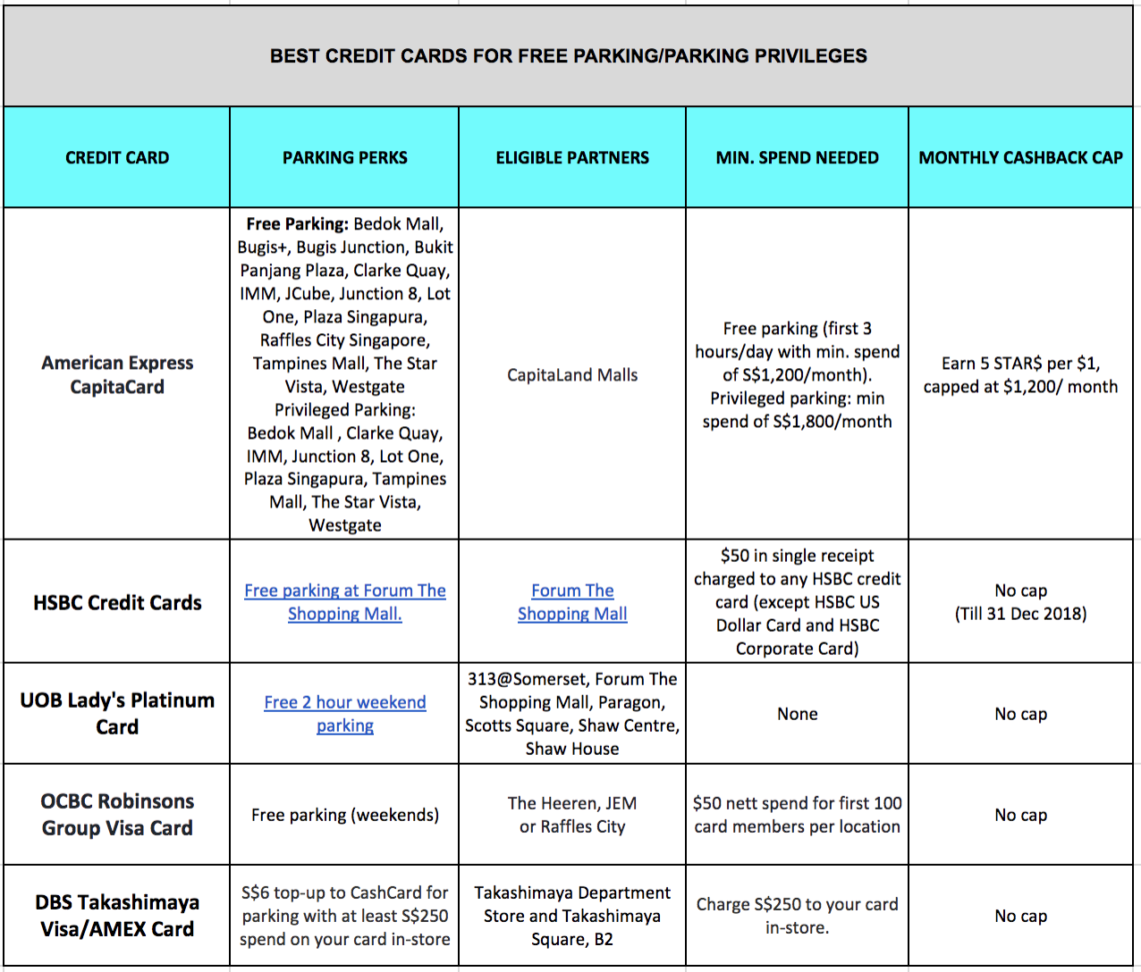 Comparison chart for best credit cards for free parking in Singapore.