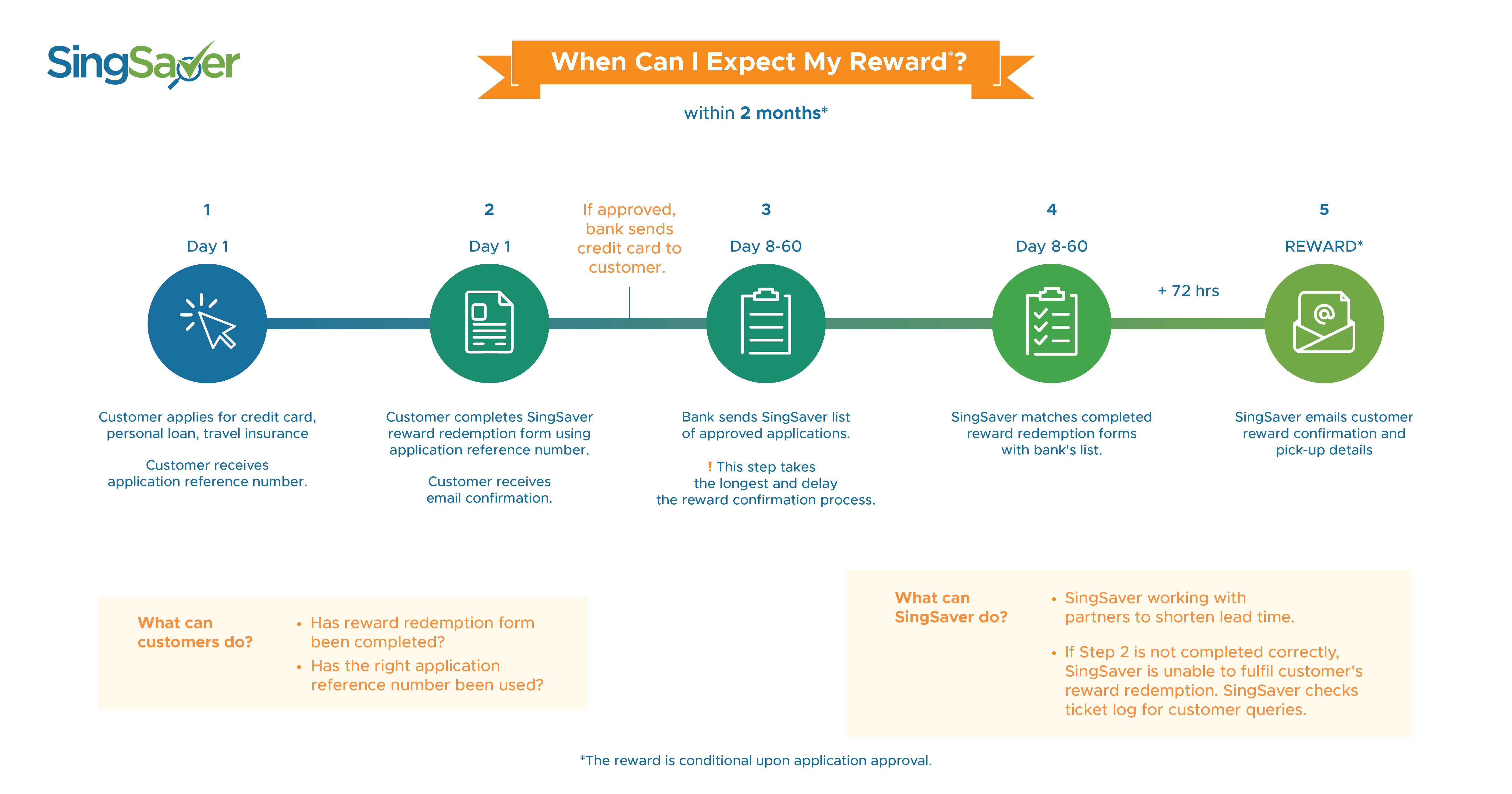 Gift Redemption Infographic