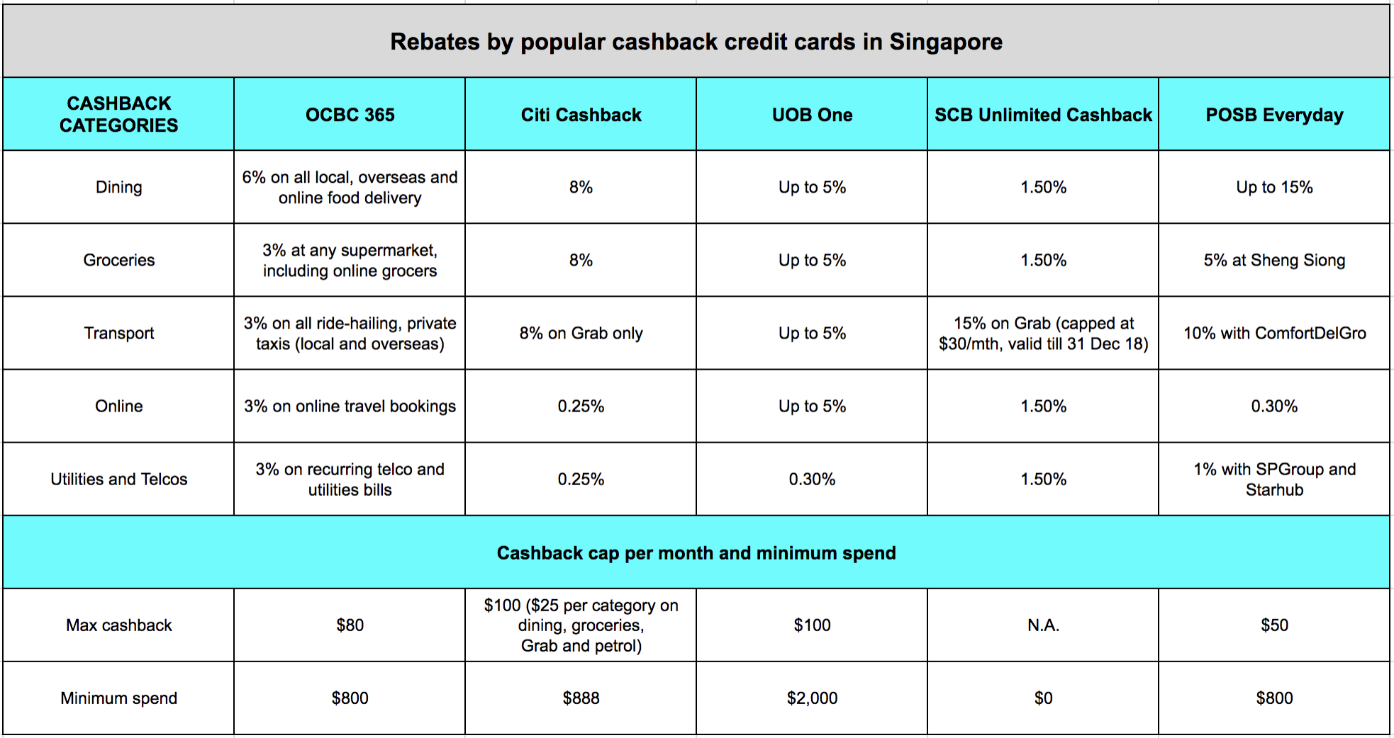 OCBC 365 credit card refresh