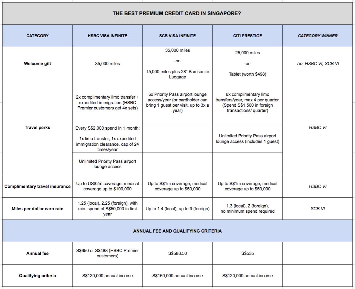 Comparison chart: HSBC Visa Infinite v Citi Prestige vs SCB Visa Infinite