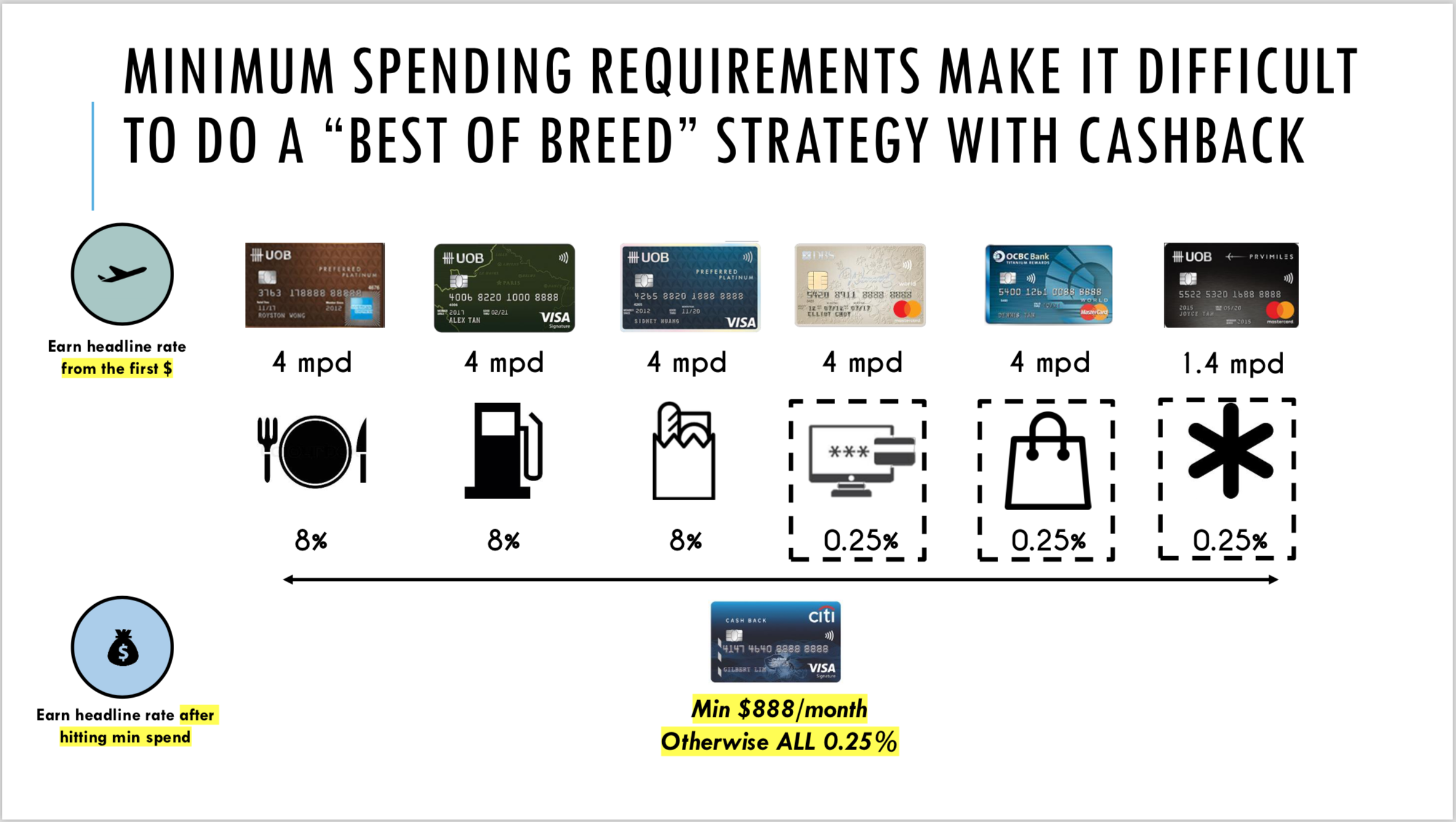 Cashback vs miles cards: Miles cards allow you to optimise your spend from the first dollar. Cashback cards require a minimum spend first. (Source: Aaron Wong)