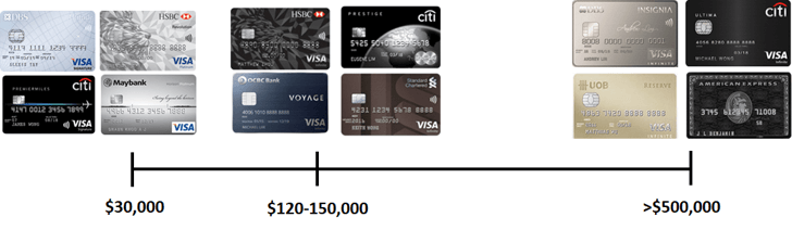 Air miles card - income requirements