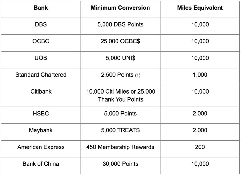 Air miles cards - Minimum conversions needed per card