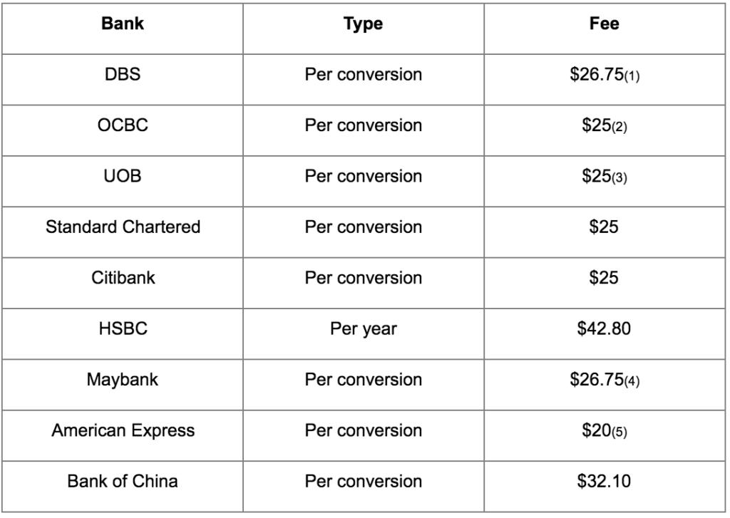Air miles card - conversion fees
