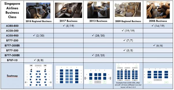 sq business class comparison