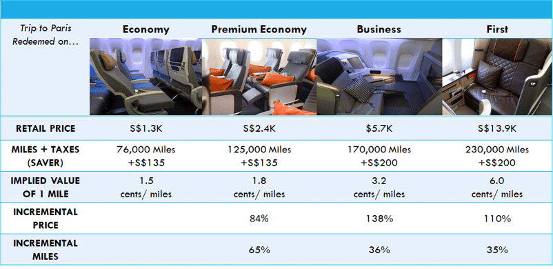 miles business versus economy class seats