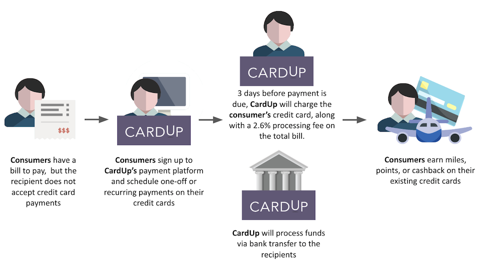 how cardup works