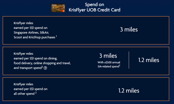 Spend on KrisFlyer UOB Credit Card