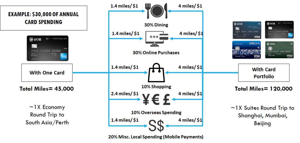 3 Best Credit Cards For Miles | SingSaver