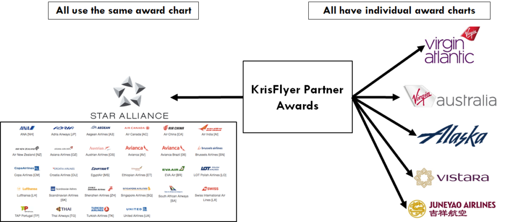 How to Redeem KrisFlyer Miles On Over 30 Partner Airlines | SingSaver