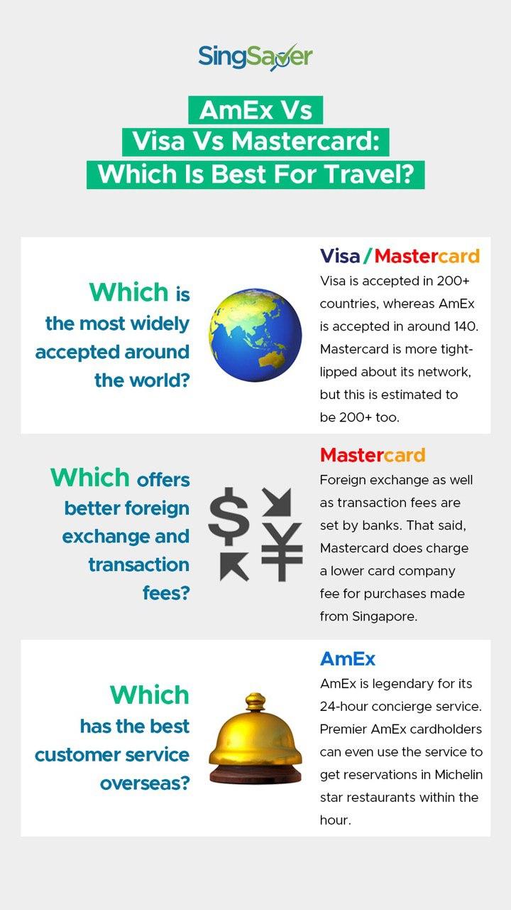 Amex, Visa or Mastercard?   SingSaver