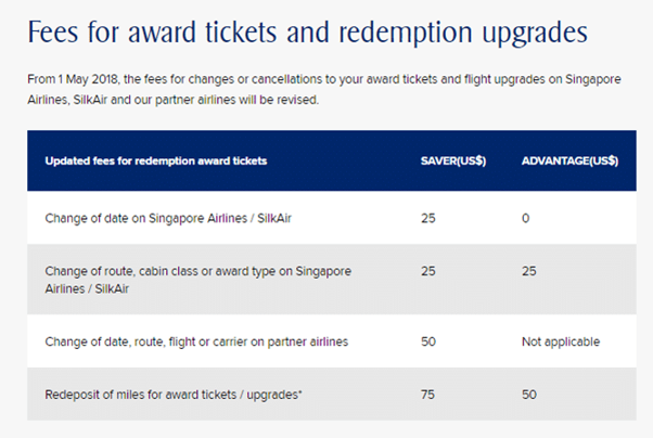 Fees for award tickets and redemption upgrades