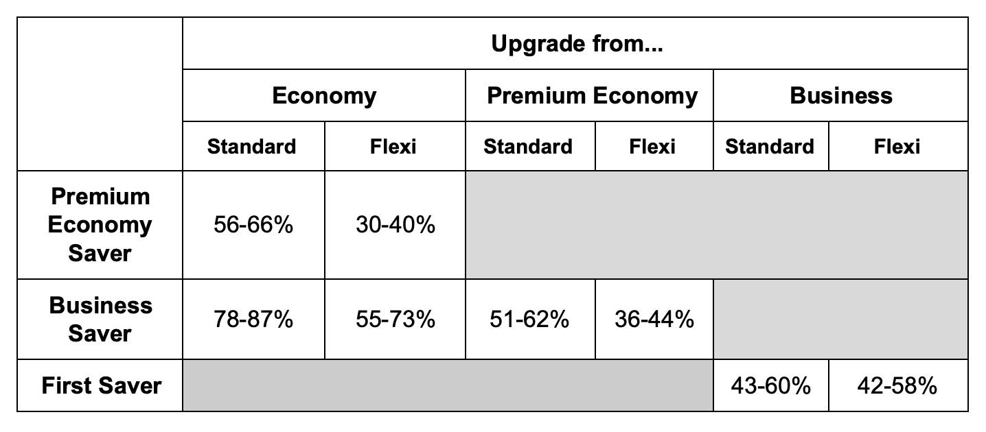 Are upgrades a good use of miles?
