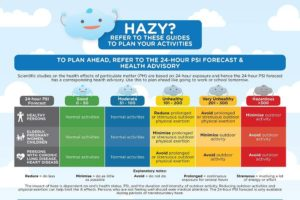 7 Ways the Singapore Haze is Costing You Money