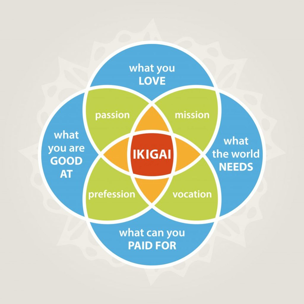 On Starting Your Own Business: Find Your Ikigai
