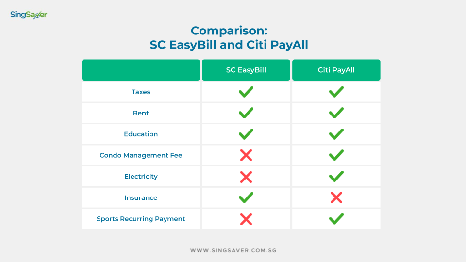 Comparing Citi PayAll and SC EasyBill
