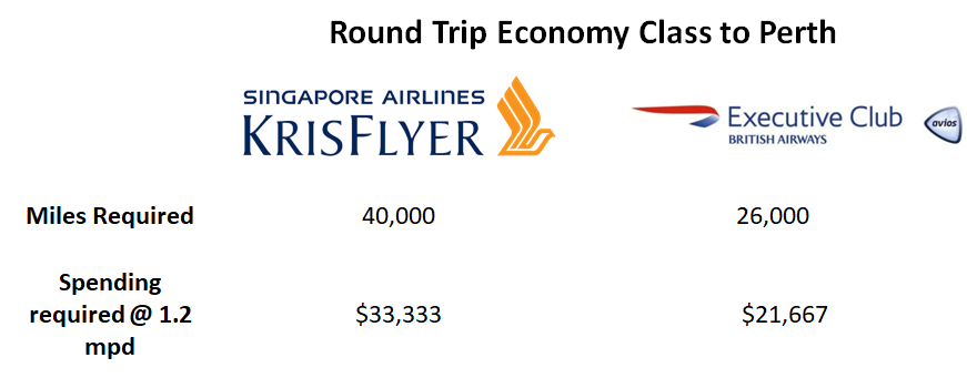 Round trip Economy Class to Perth