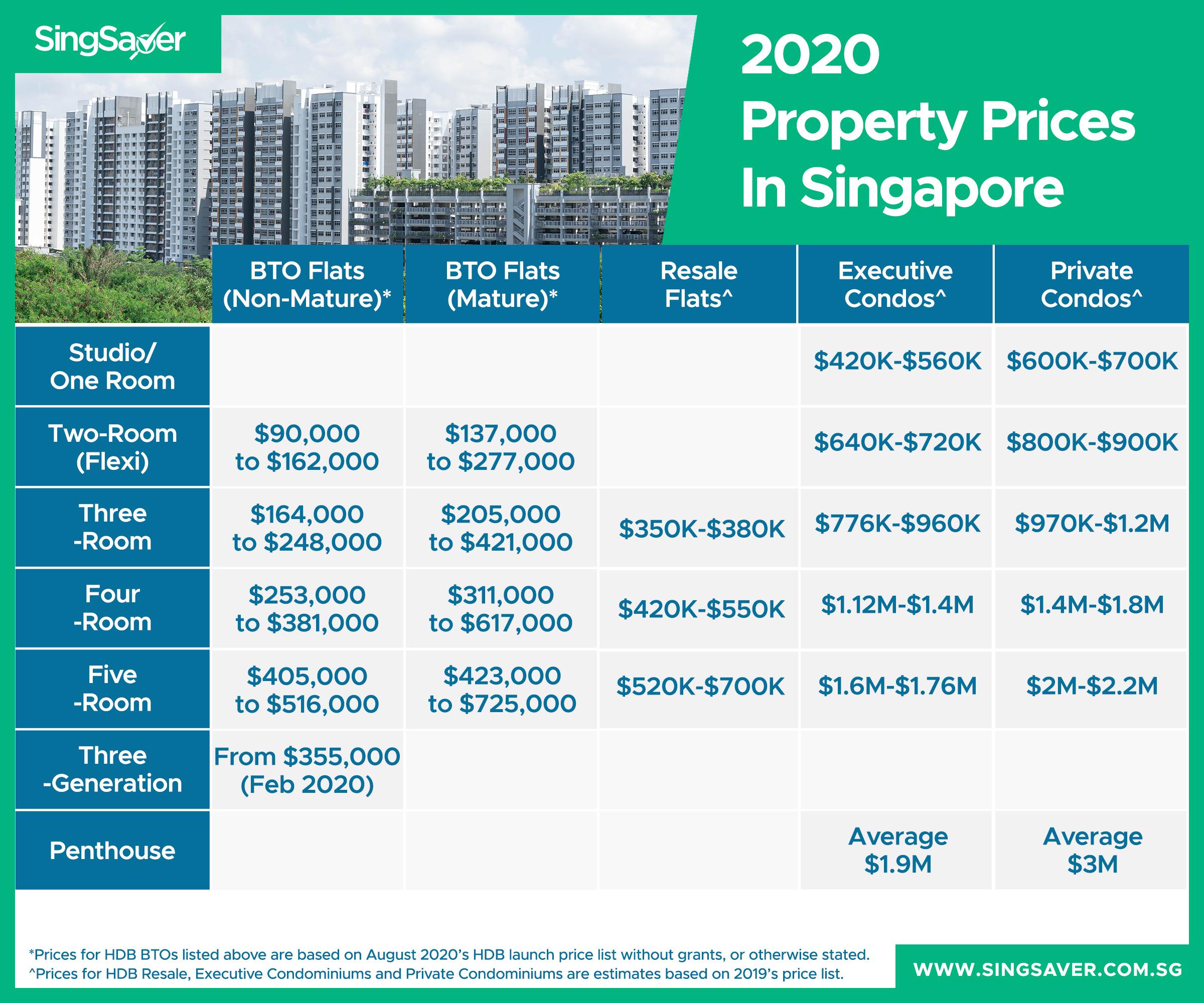 HDB/condo price infographic